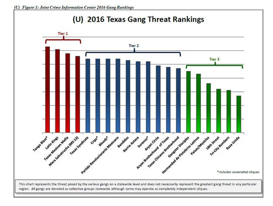Only four gangs were ranked as the highest threat to