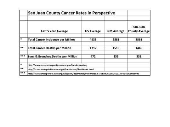 Cancer rates for San Juan County