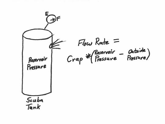 The Flow Equation