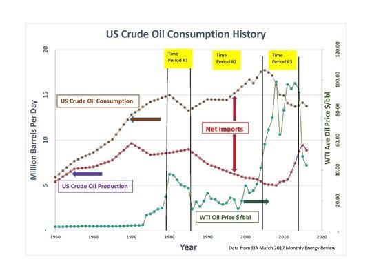 U.S. Crude Oil Consumption History