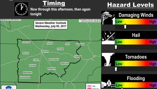 Severe weather outlook for Middle Tennessee Wednesday, July 5, 2017