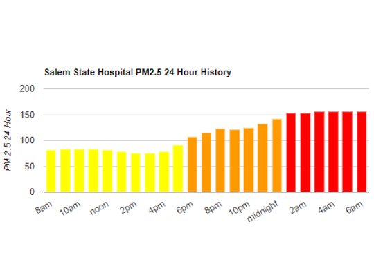 Air quality readings at the Oregon State Hospital in Salem overnight into Tuesday morning.