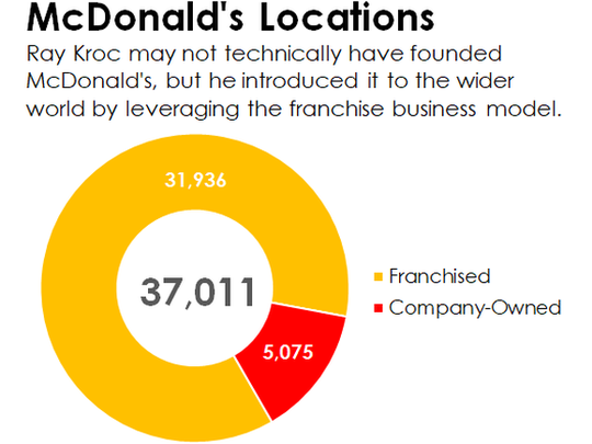 A pie chart showing the breakdown in McDonald's locations between franchised and company-owned restaurants.