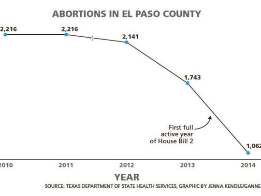 Number of abortions in El Paso county.