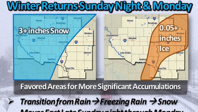 Freezing rain and snow returns to Sioux falls Sunday night and into Monday.