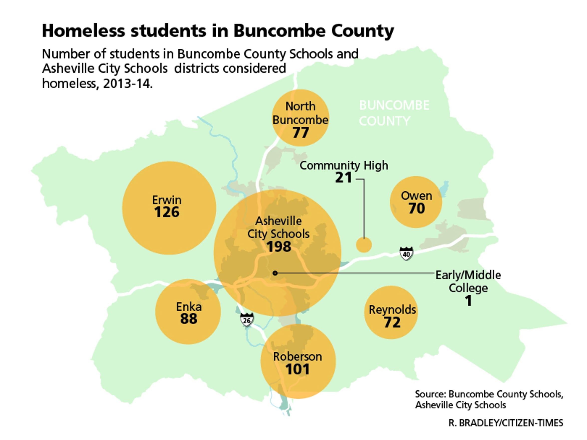 buncombe_student_homeless
