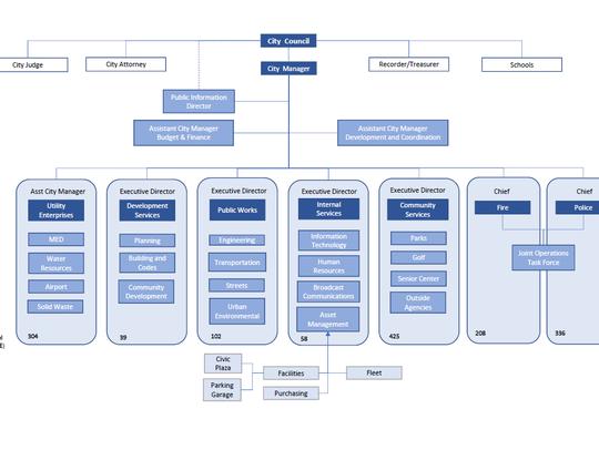 Murfreesboro city organizational chart