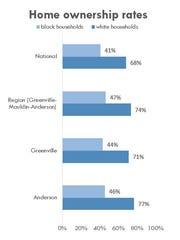 Despite striking gains in home ownership among black