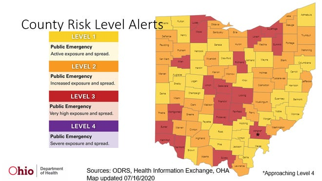 "Most of central Ohio is flagged as ""red"" -- and under mask orders -- in the state's coronavirus risk-level alert system. The designations are scheduled to be updated on Thursday."