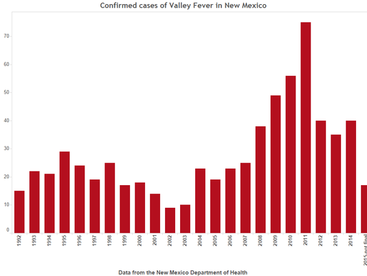 Reported-Cases-of-Valley-Fever-in-NM---DOH.png