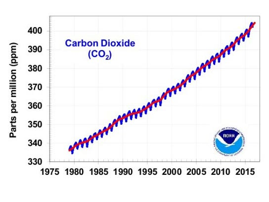 The levels of carbon dioxide in Earth's atmosphere
