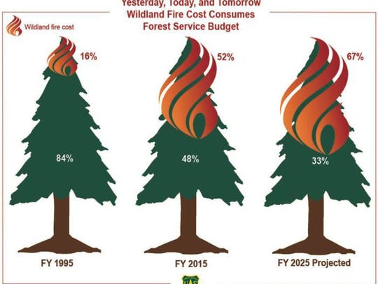 Fire suppression costs are taking up more of the total