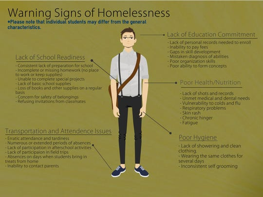 Warning signs of homelessness