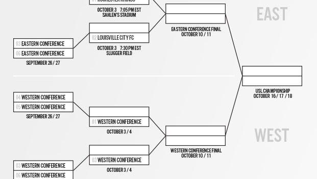 USL playoffs bracket