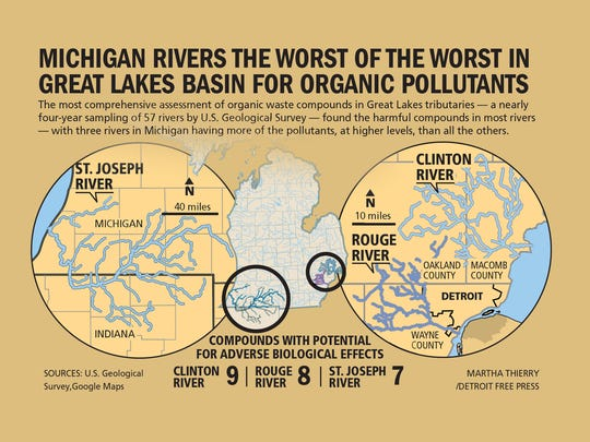 Michigan rivers the worst of the worst in Great Lakes