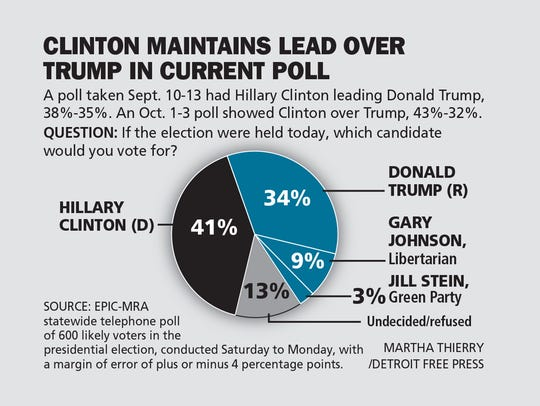 Hillary Clinton continues to lead Donald Trump in the