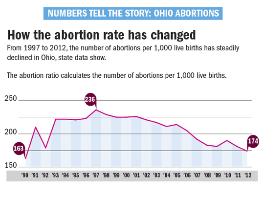 From 1997 to 2012, the most recent statewide data available, the number of abortions per 1,000 live births has steadily declined in Ohio.