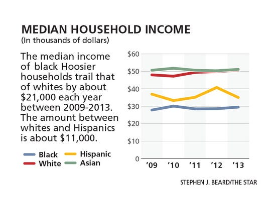 Median household income in Indiana.