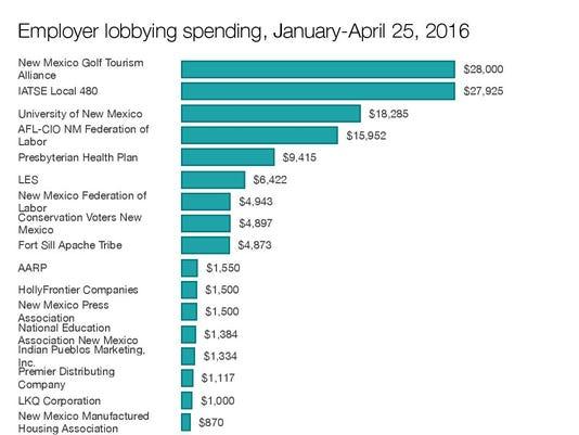 Employer lobby spending