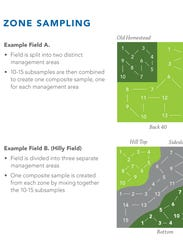 Examples of zone sampling.