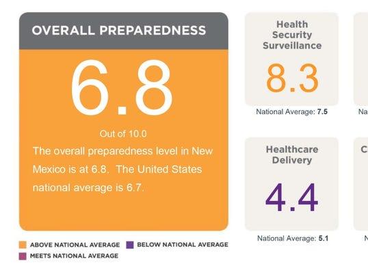 2016 National Health Security Preparedness  Index