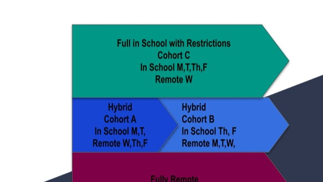 A visualization by Taunton Public Schools of their planned hybrid model for the fall.