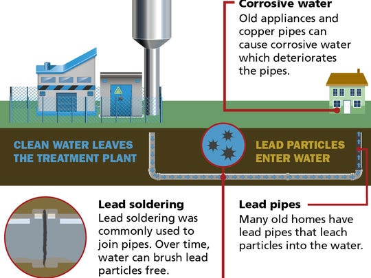 How lead gets into your water