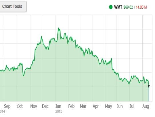 Walmart's falling stock price