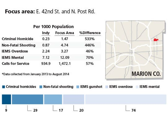 IMPD crime prevention focus area, and crime data comparable