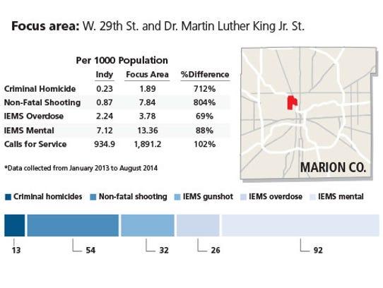 IMPD crime prevention focus area, and crime data comparable