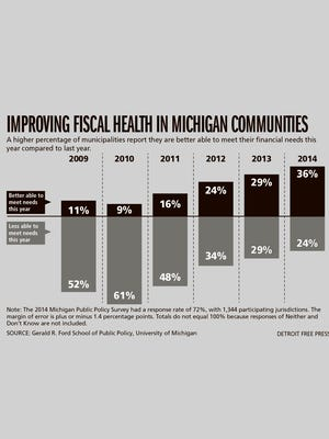 A higher percentage of municipalities report they are better able to meet their financial needs this year compared to last year.