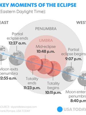 A lunar eclipse is scheduled to occur on Sunday night. Start looking up around 9 p.m.