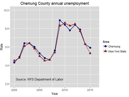 Chemung County annual unemployment