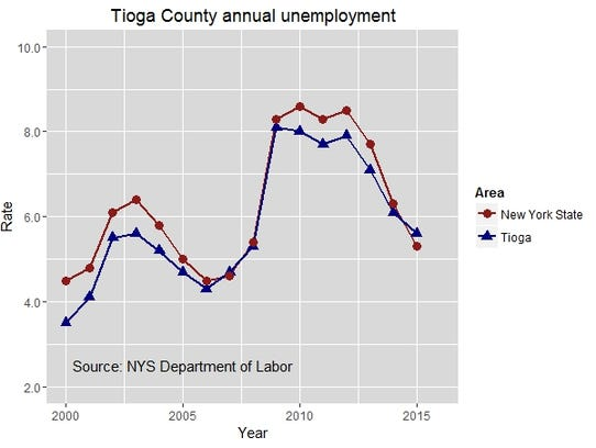 Tioga County annual unemployment