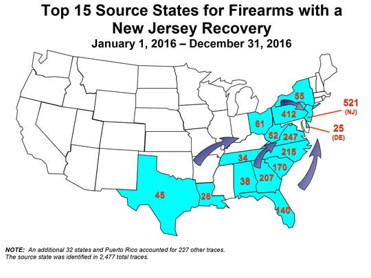 Top sources of firearms recovered in New Jersey in 2016