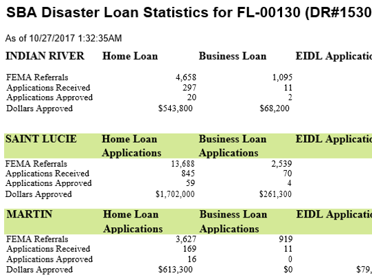 Snapshot of SBA Disaster Loan Statistics for Treasure