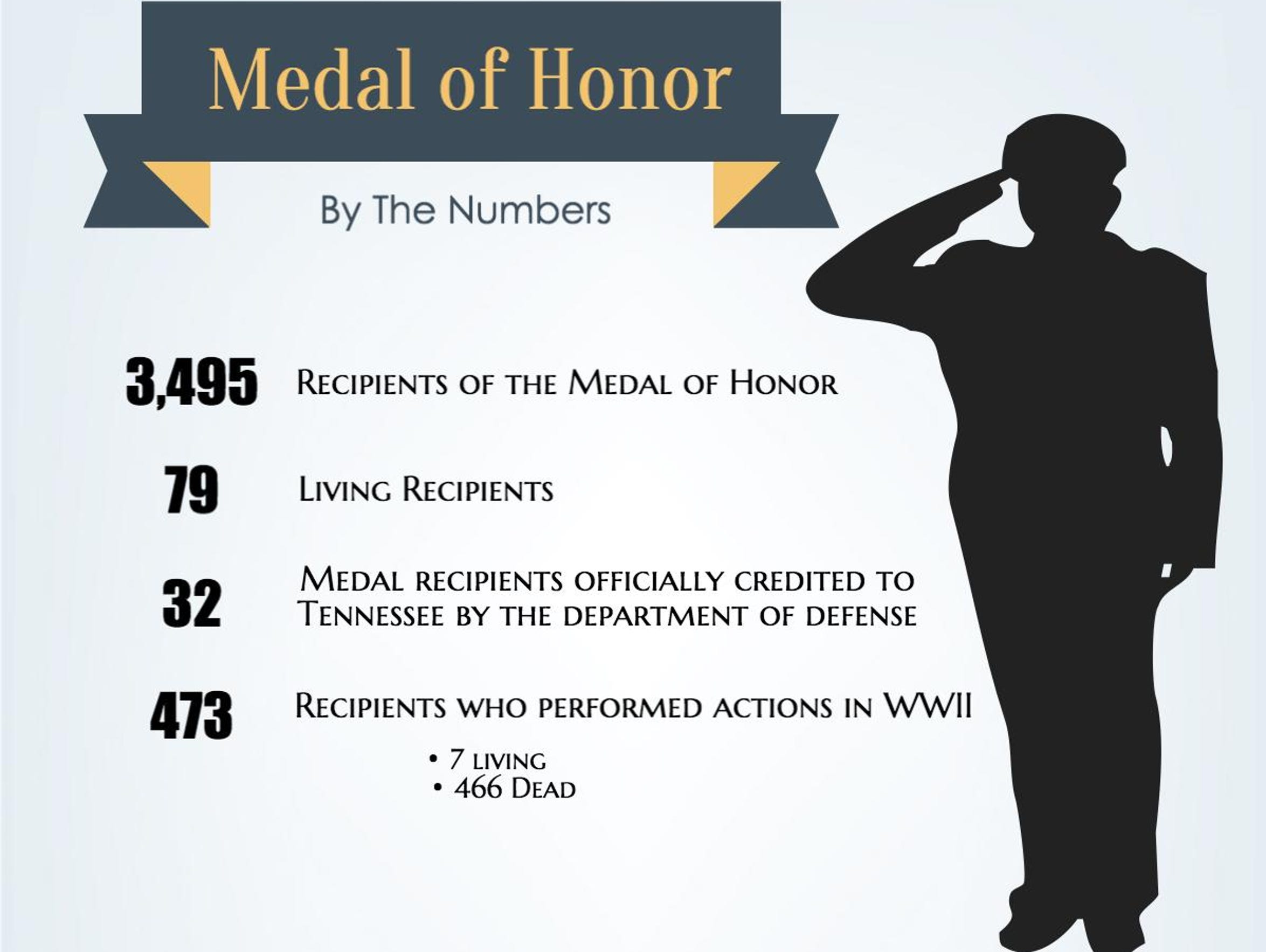 Medal of Honor by the numbers