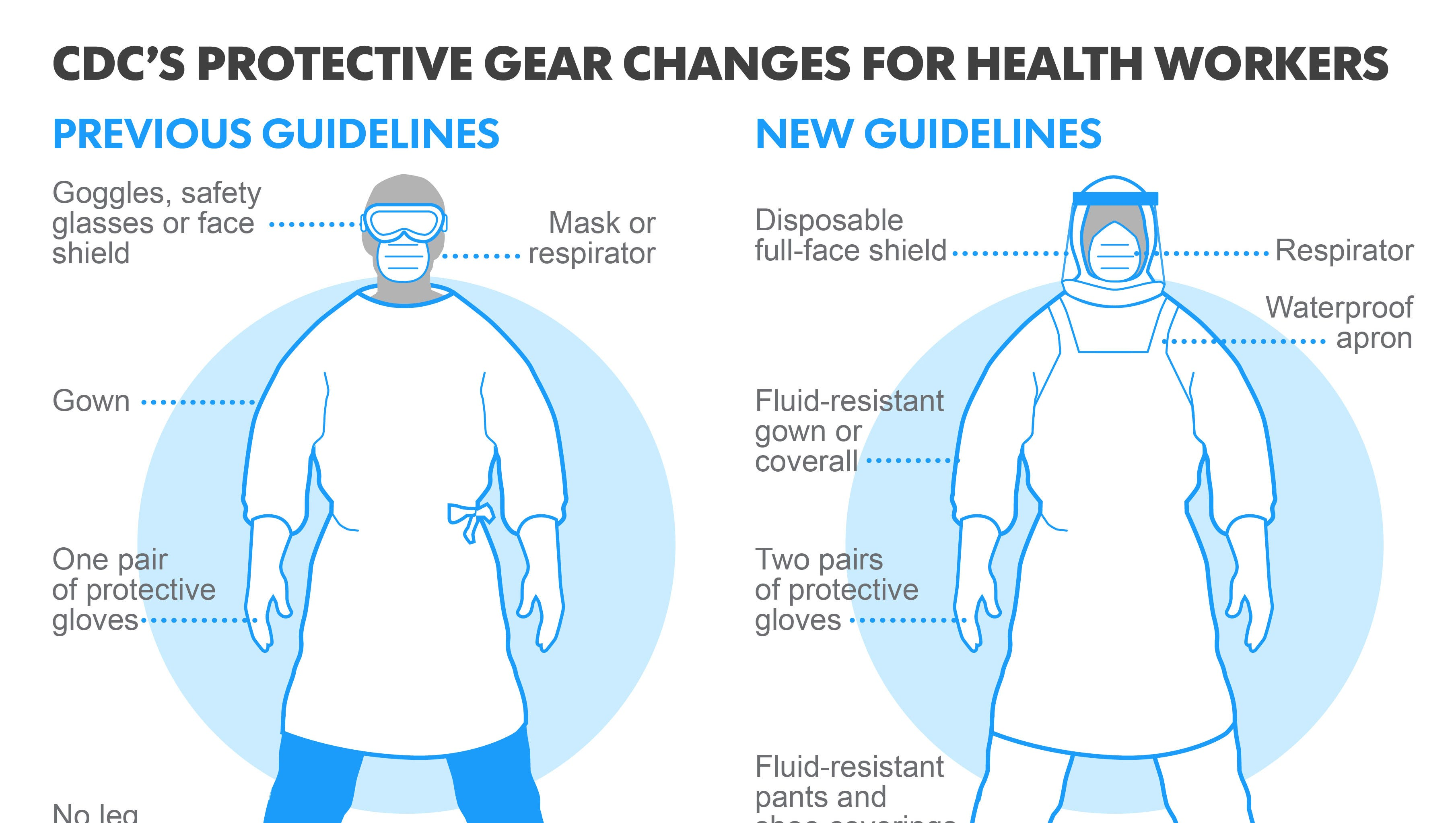From For Issues Protecting Ebola Workers Rules Cdc New