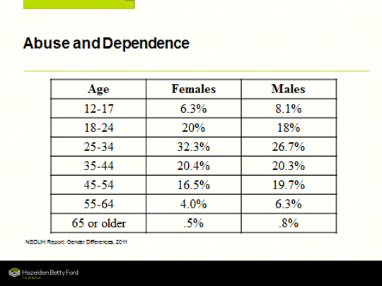 Women ages 18-44 outpace men in terms of abuse and dependence on drugs and alcohol.