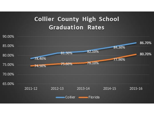 Data from the Florida Department of Education