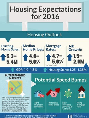This chart from the National Association of Realtors outlines Lawrence Yun's forecasts for the 2016 housing market.