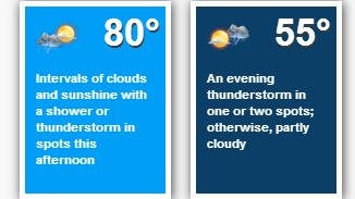 The forecast for Aug. 10, 2014.