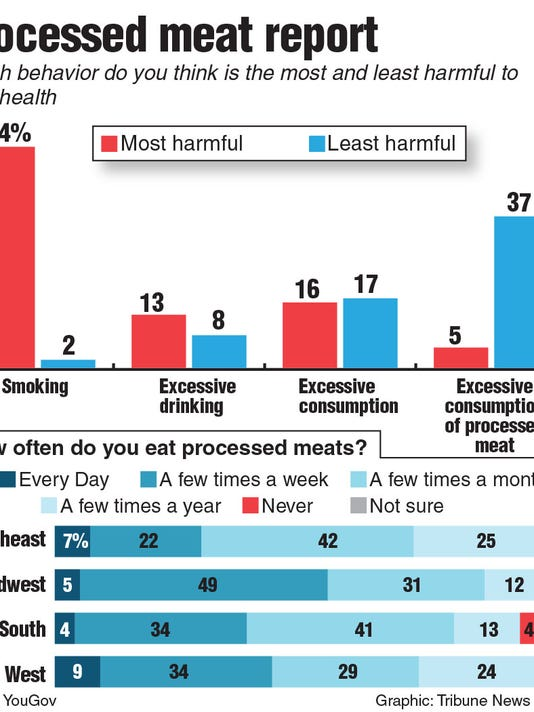 Poll results find that few Americans think meat is particularly unhealthy compared to alcohol, tobacco or sugar. Tribune News Service