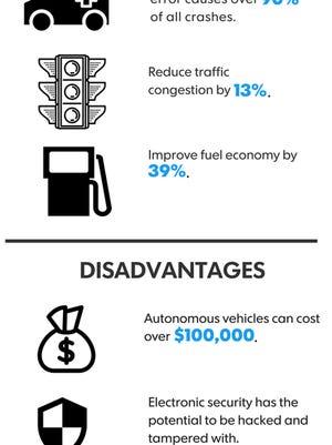 Infographic by Brianne Garrett