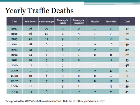 Yearly Traffic Deaths in Milwaukee
