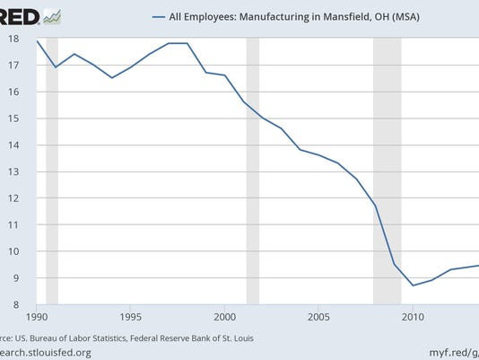 fredgraph manufacturing jobs