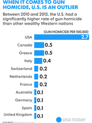 Graphic on gun violence