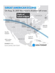 The path of the total solar eclipse is about 70 miles wide.