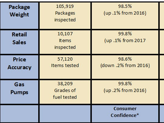 The Wisconsin Department of Agriculture, Trade and Consumer Protection's (DATCP) weights and measures team conducted more than 200,000 inspections at more the 5,500 business locations in the state last year. The inspection numbers for 2017 are listed in this chart. * Percentage of time a consumer would be charged accurately or undercharged. ** Includes all overcharges and undercharges