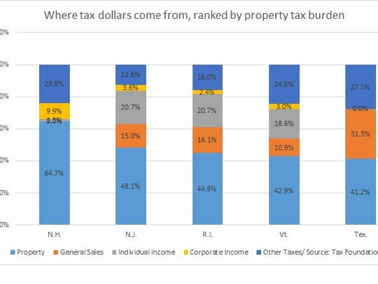 Tax burden by states with the highest property taxes